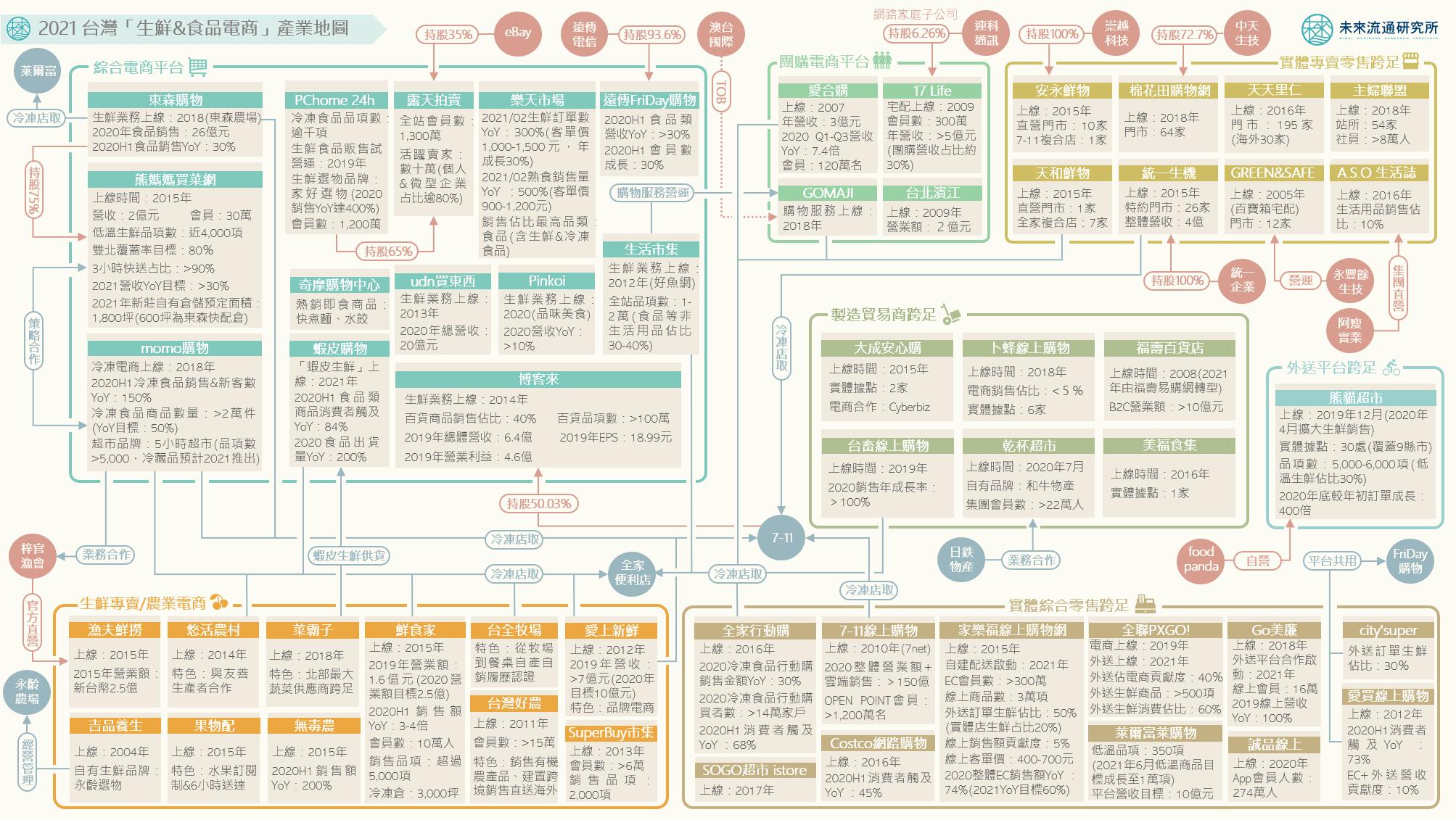 2021 台灣「生鮮&食品電商」產業地圖