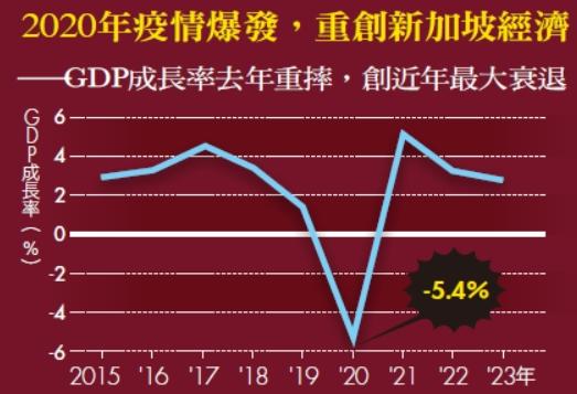 2020年疫情爆發,重創新加坡經濟_GDP成長率去年重摔,創近年最大衰退