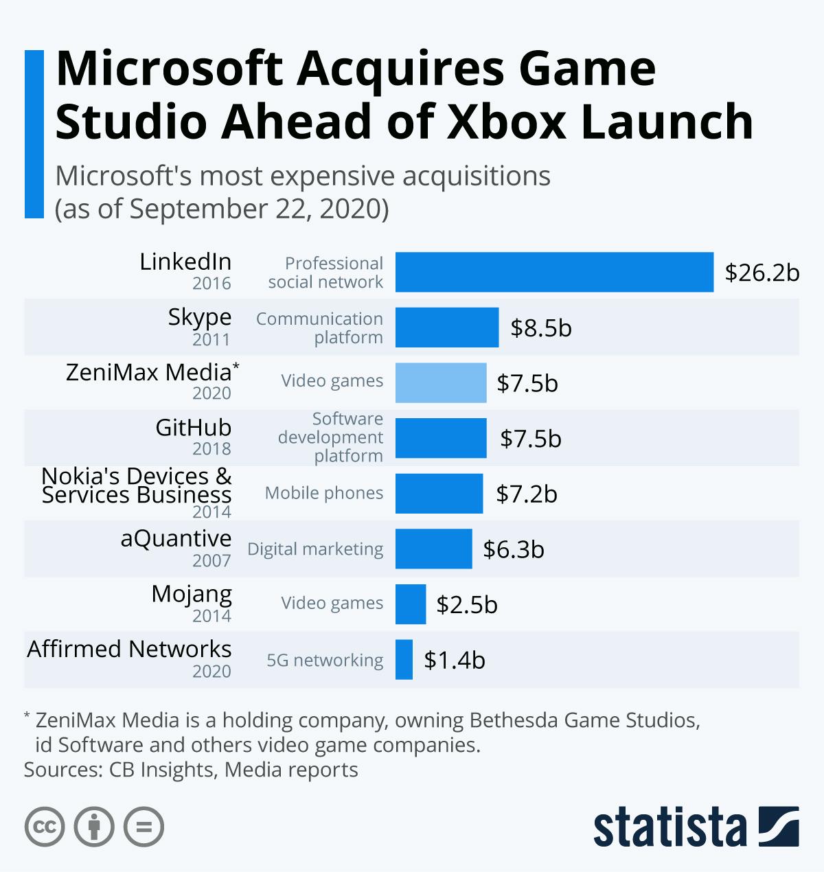 微軟歷史上數十億美元的收購案