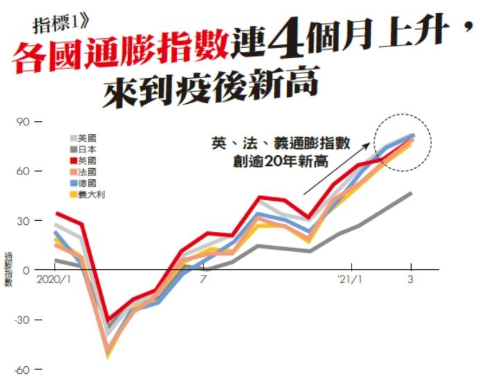 指標1》各國通膨指數連4個月上升,來到疫後新高