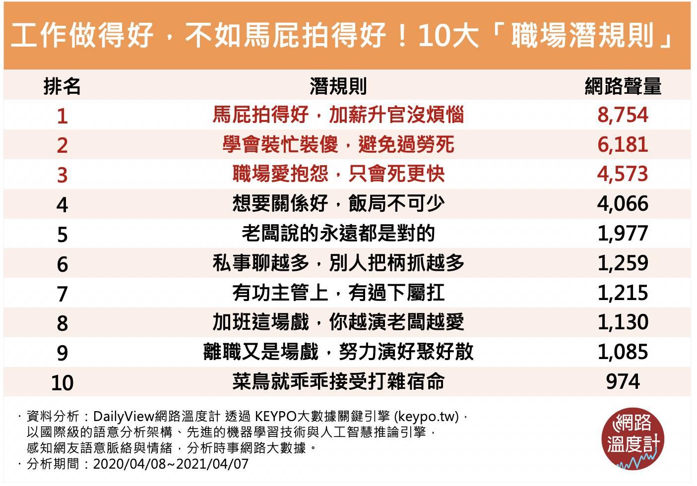 10大職場「潛規則」