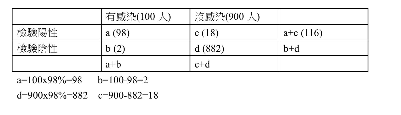 高風險地區換算表。(表2)