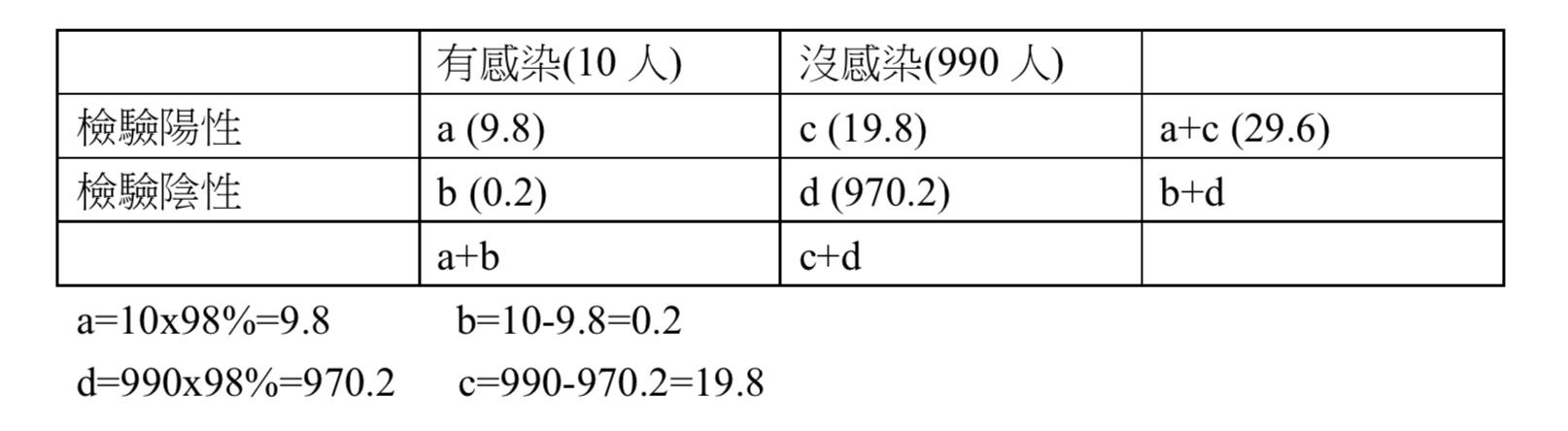 低風險地區換算表。(表3)