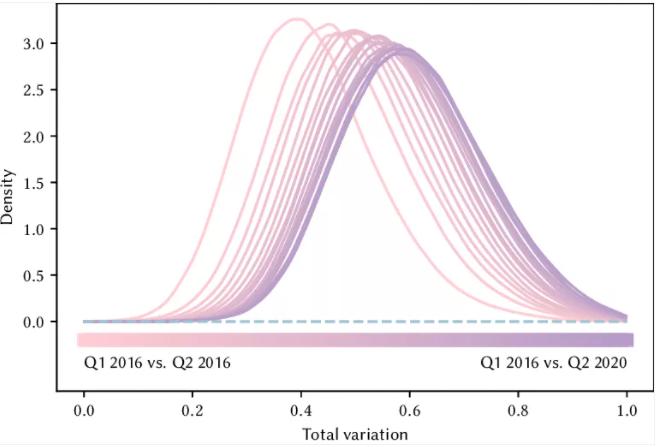 這是2016年第一季度對比隨後每個季度的總消費變化直方圖。顏色越深,對比的時間跨度就越長。比如,最左邊的淺色曲線是2016年Q1和2016年Q2的對比;最右邊的深色曲線是2016年Q1換2020年Q2的對比。隨著時間的增加,變化也越來越明顯。