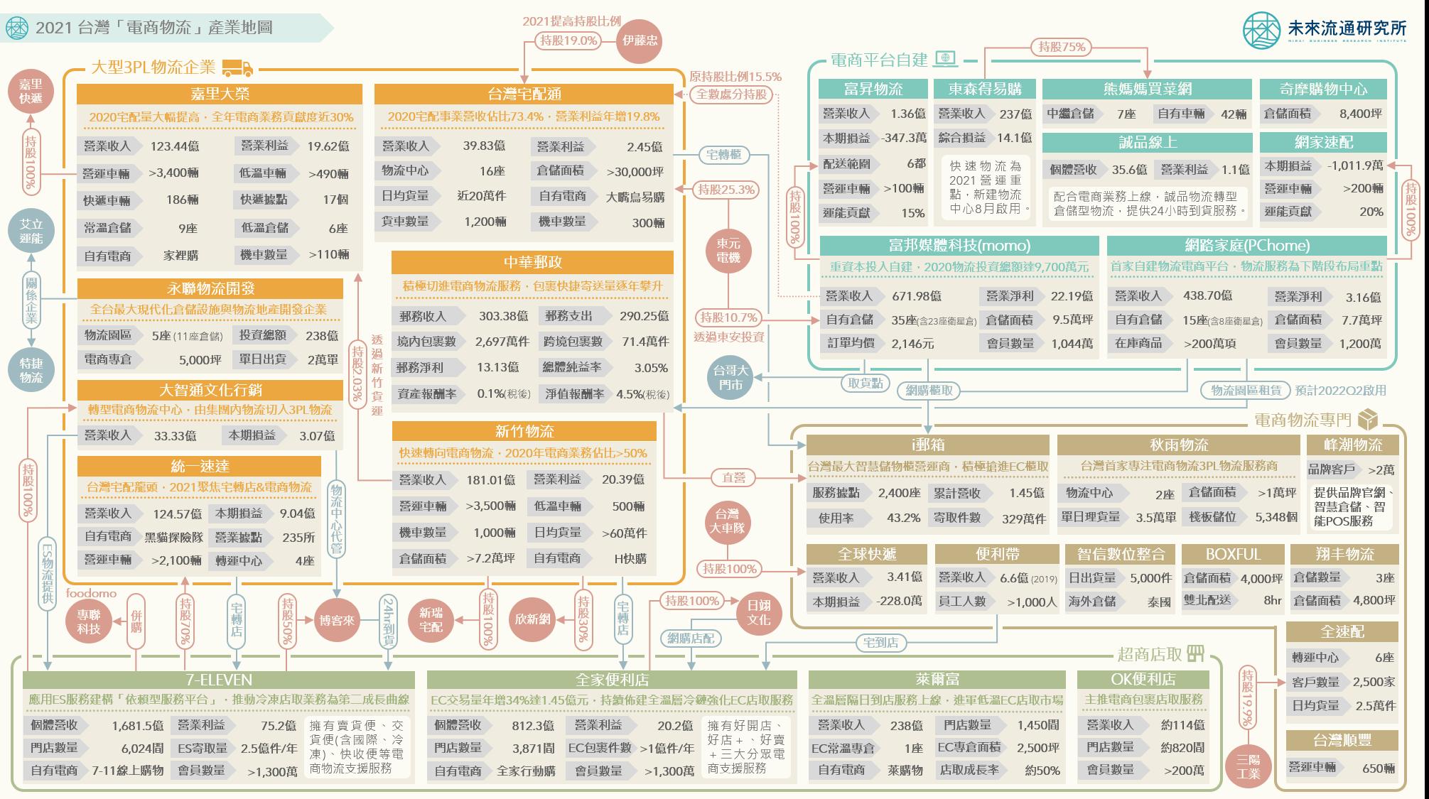 2021 台灣「電商物流」產業地圖