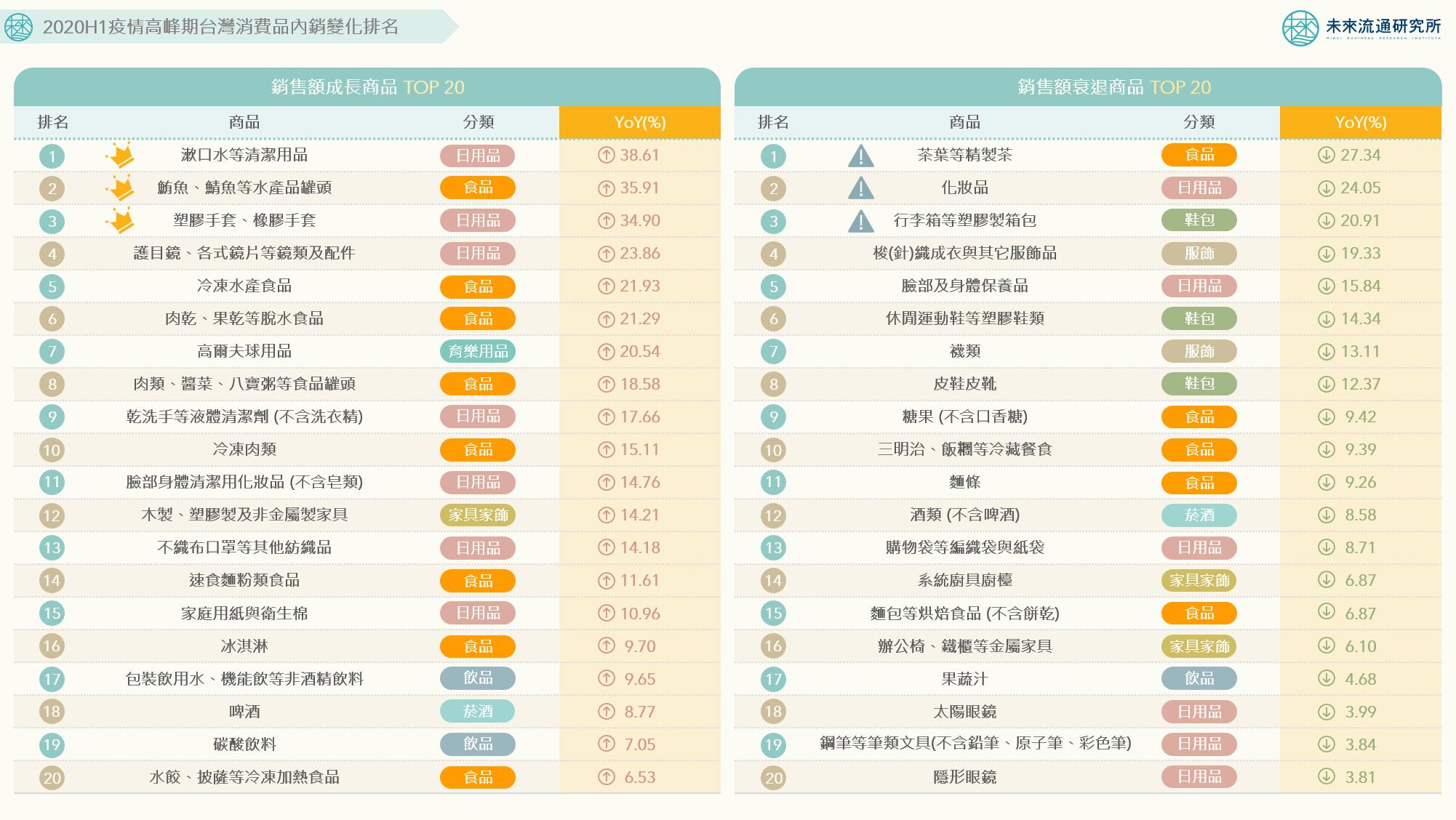 2020H1疫情高峰期台灣消費品內銷變化排名