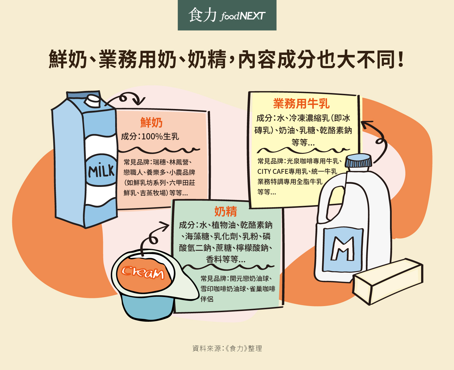 鮮奶、業務用奶、奶精,內容成分大不同。