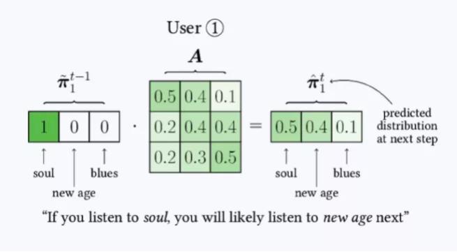 喜歡靈魂樂的人,更可能喜歡新世紀音樂勝於藍調