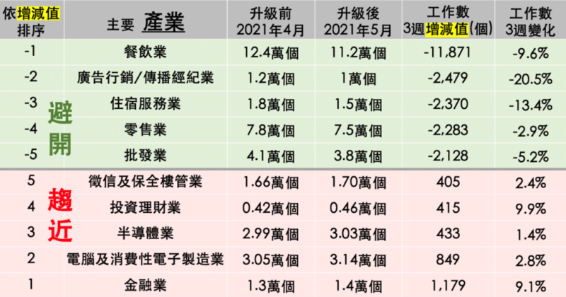 表一:104人力銀行主要產業工作數5/19 v.s.4/30