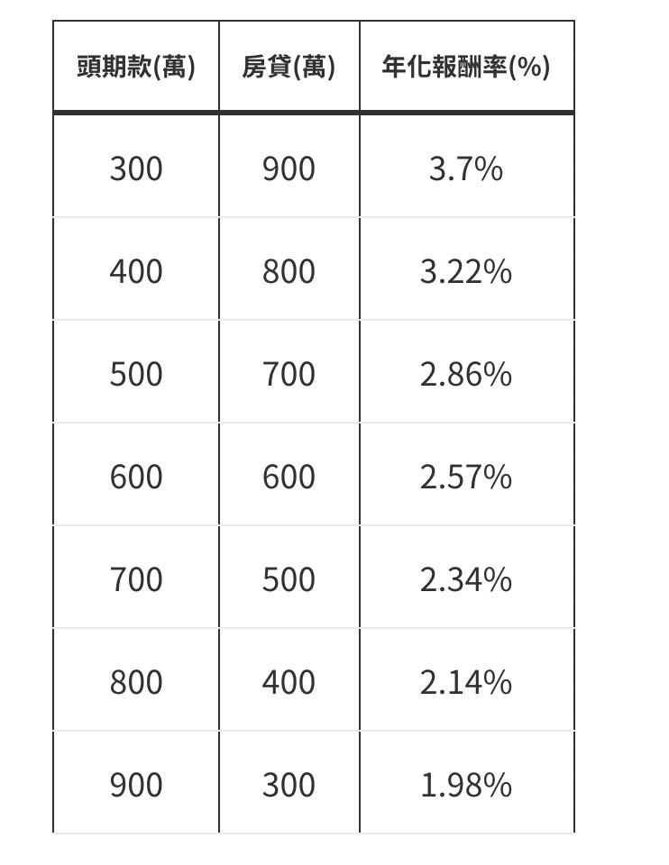 不同的頭期款帶來報酬率的差異。