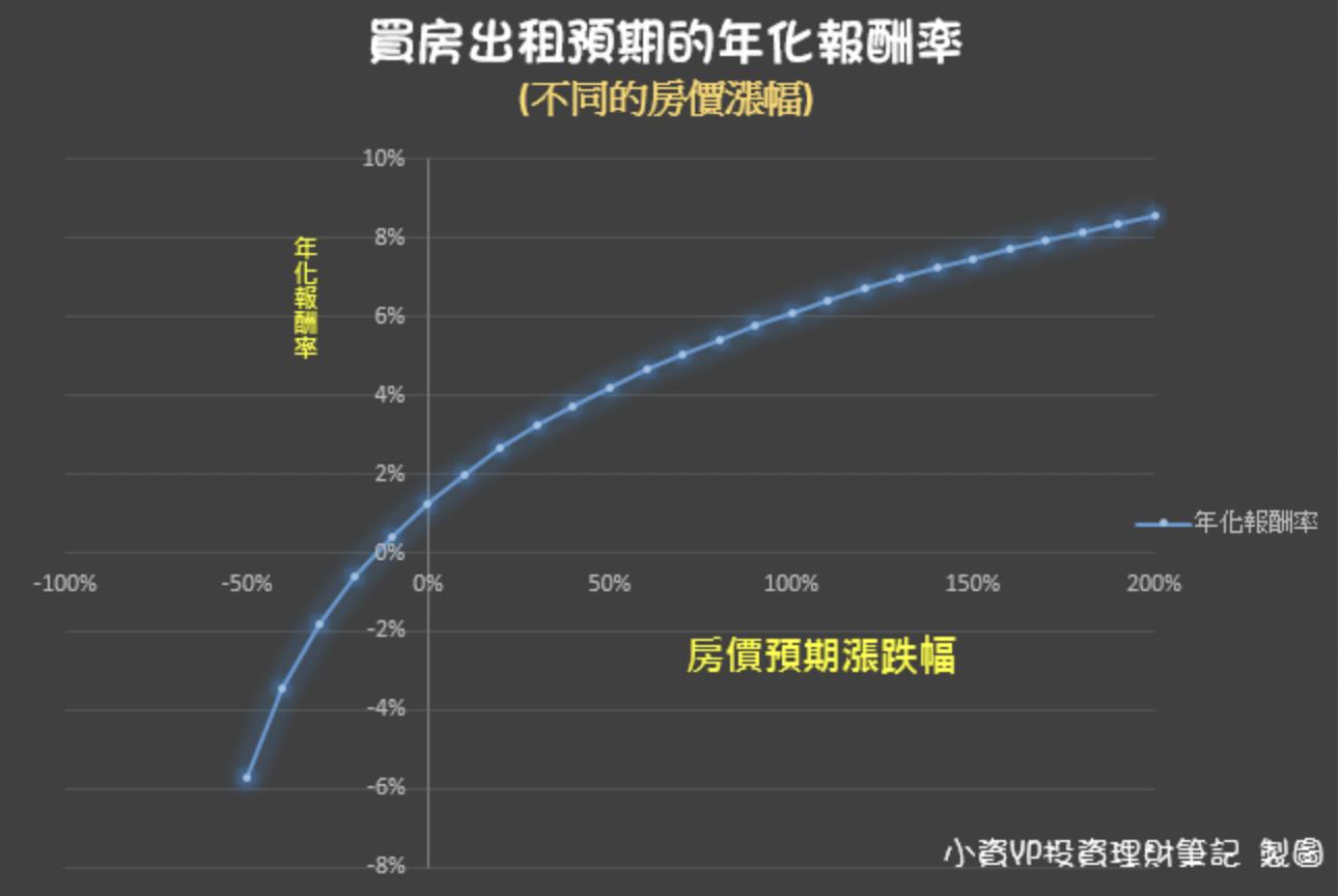 買房出租不同的房價漲跌幅預期年化報酬率。