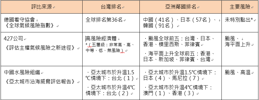 台灣實體氣候風險國際評比。資料來源:Germanwatch, 2020;Four Twenty Seven , 2021;CWR, 2020。