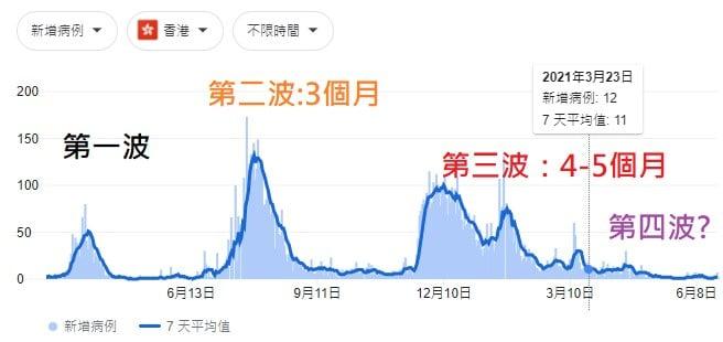 圖4就是香港的疫情曲線,第二波比第一波慘,第三波比第二波又更慘。