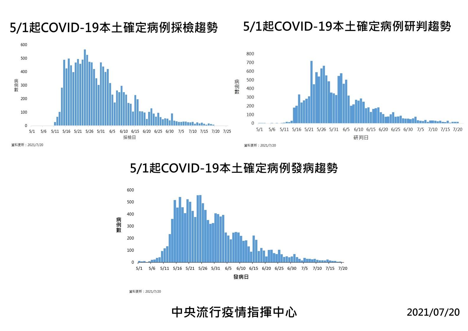 5/1至7/20日COVID-19本土確定病例發病趨勢。