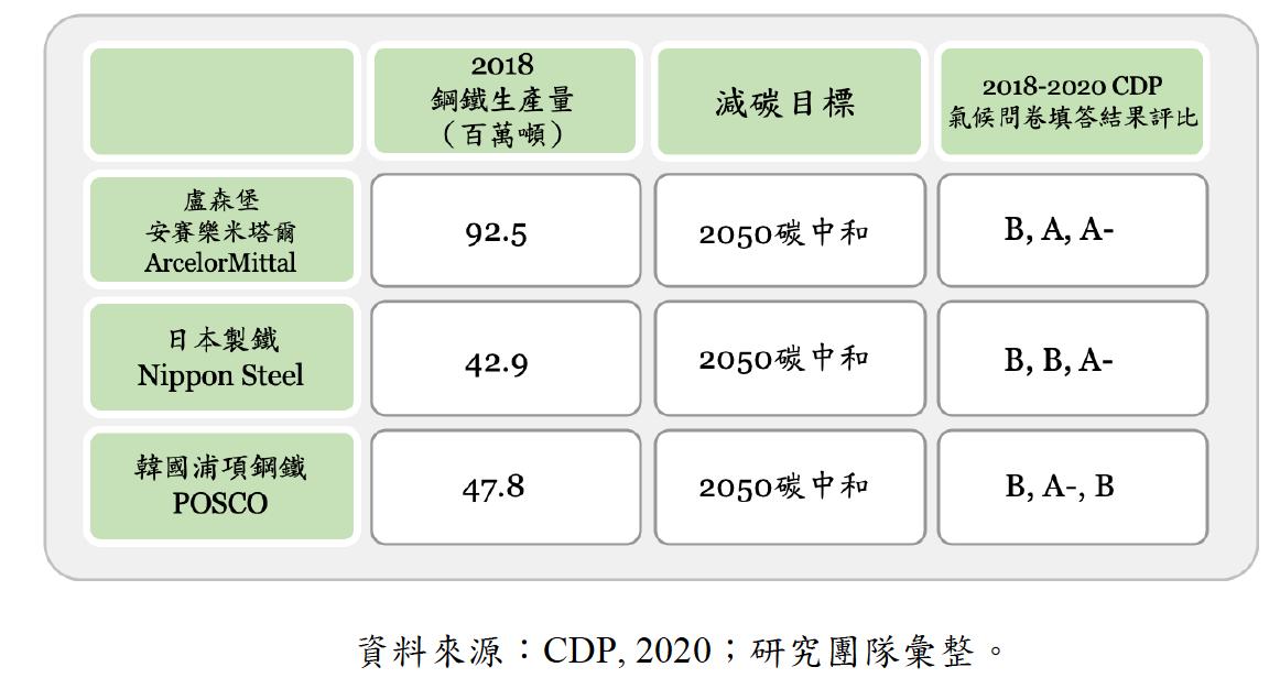 國際重要製鐵業減碳目標與減碳績效分析。資料來源:CDP, 2021。