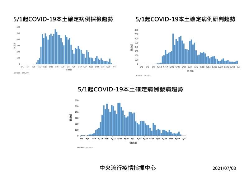 5/1起本土COVID-19確定病例相關趨勢