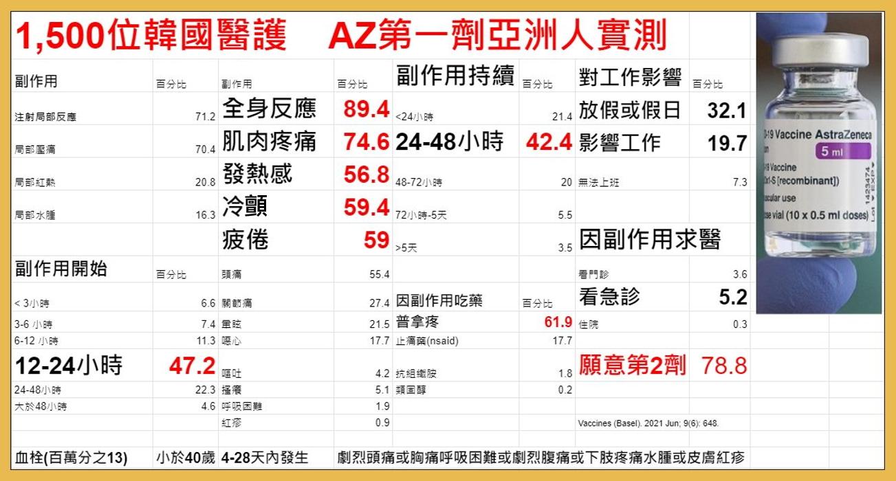 韓國1500位醫護施打第一劑AZ後的常見副作用