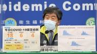 快訊》今日新增18例本土,若遇颱風將暫停打疫苗