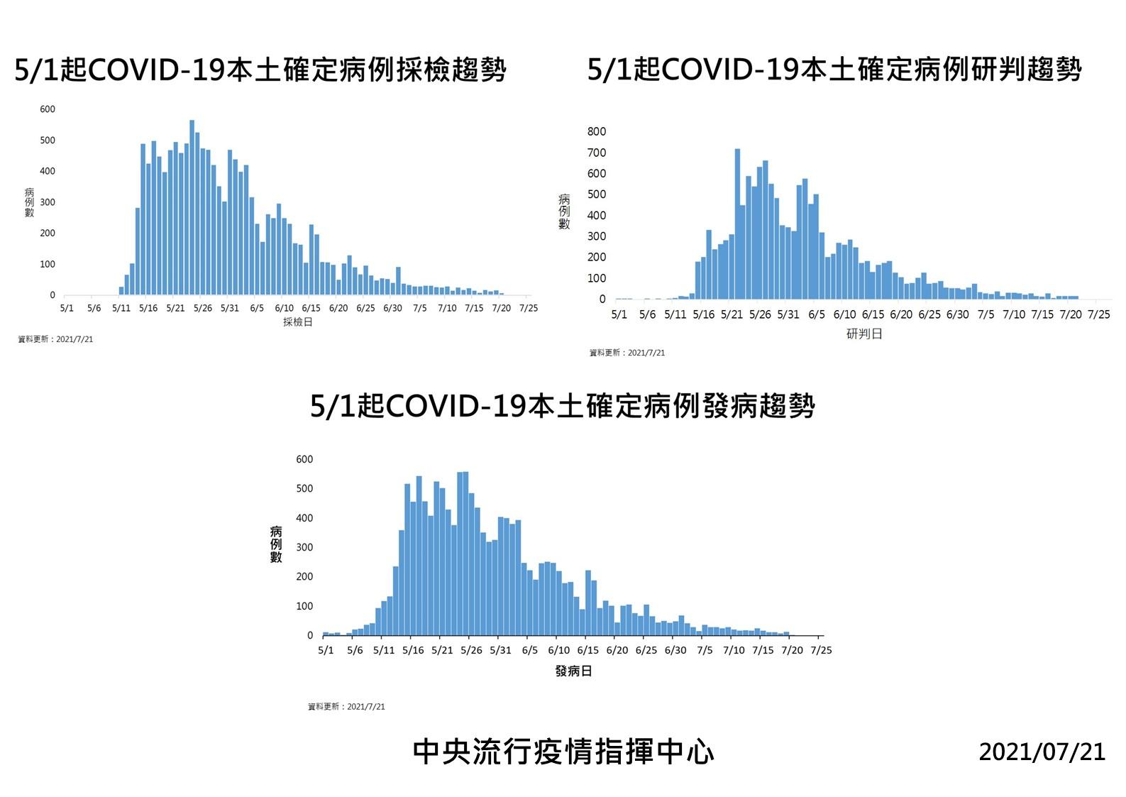 5/1至7/21日COVID-19本土確定病例發病趨勢。
