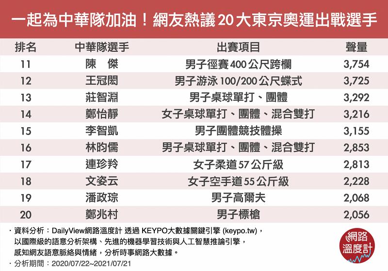 網友熱議前20名東京奧運選手。