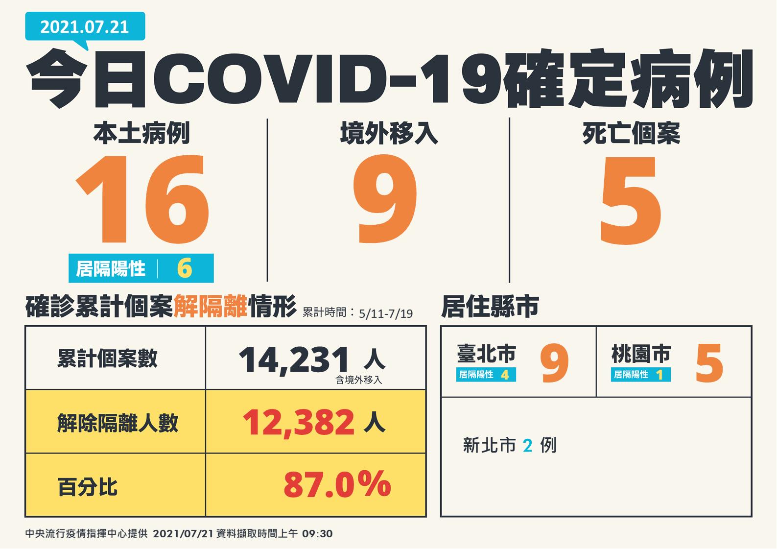 7/21日COVID-19確定病例。