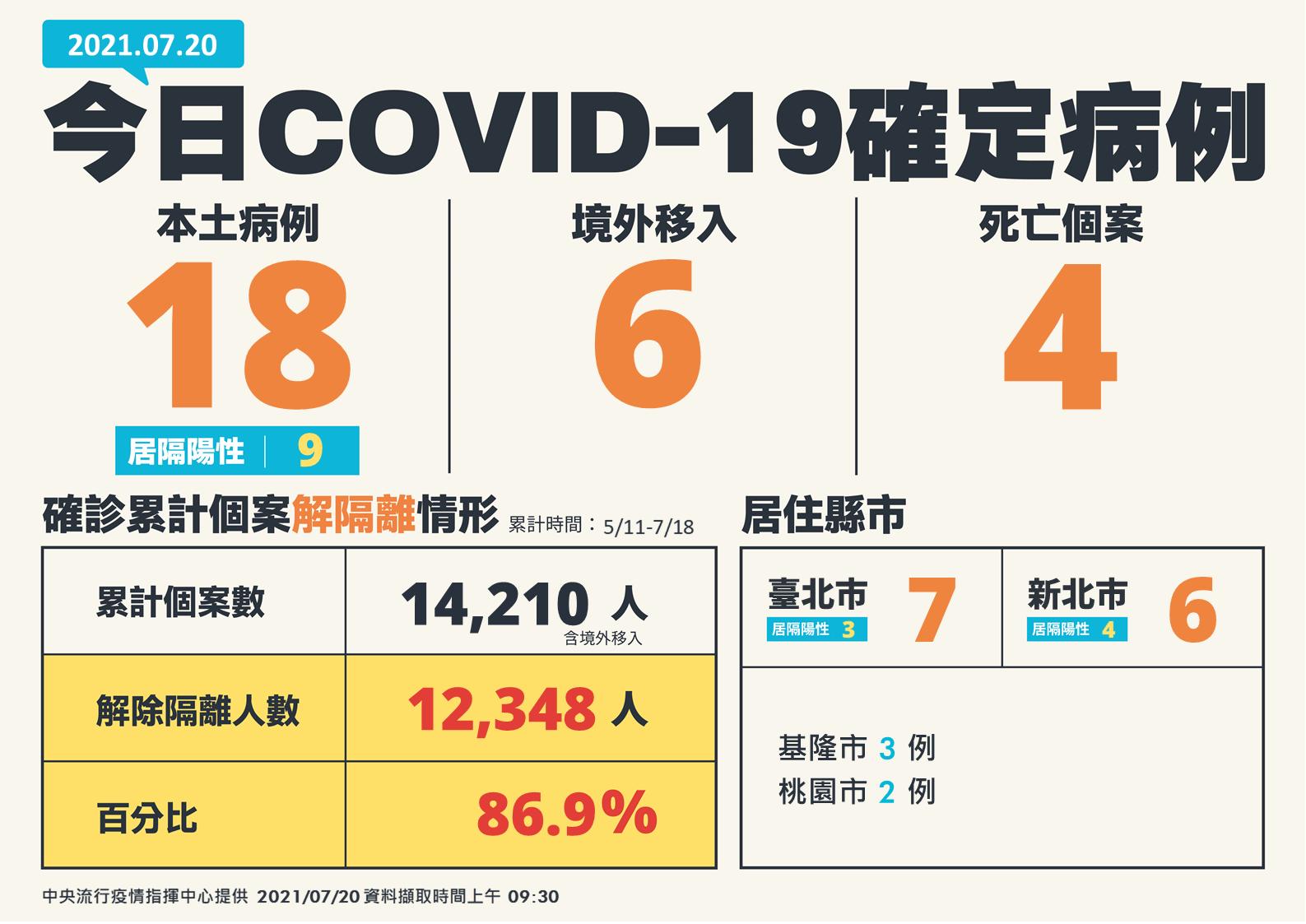 今日COVID-19確定病例。