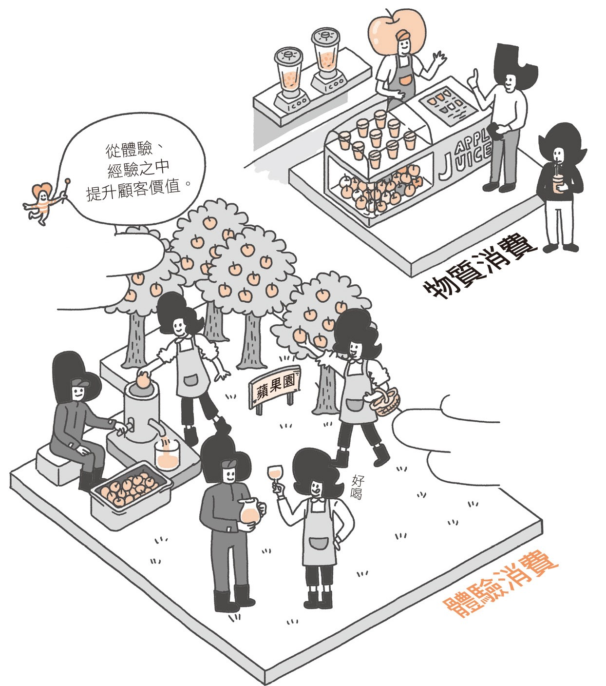 體驗消費與物質消費
