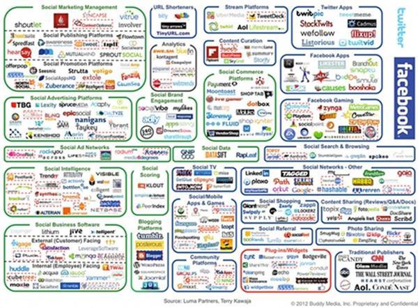 社群媒體行銷有多難 看圖就知道