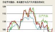 為何日商復甦,股市卻依然跌破9千?