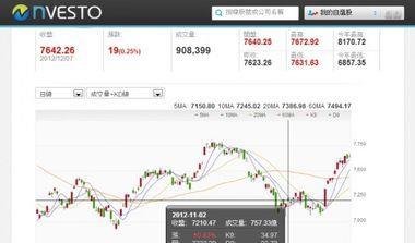 看Yahoo股市的股民們!轉向Nvesto吧
