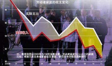 日本經濟崩潰的兇手:減薪!