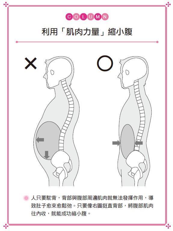 30秒瘦肚操:一個動作,肚子馬上瘦3.3公分 - 商業周刊