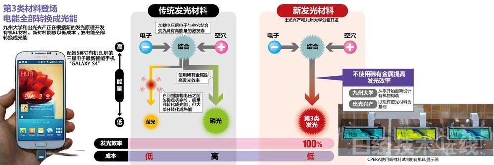 日本對抗三星的祕密武器-財經-日經科技報 商業周刊-商周.com