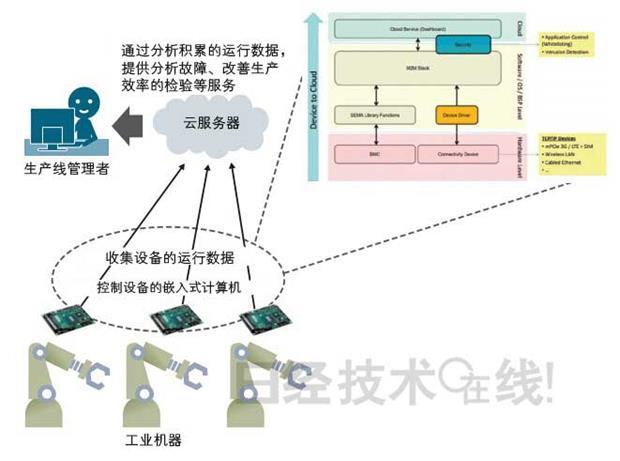 日本專業人士:這幾間台灣公司正成為全球「物聯網」最強廠商 - 商業周刊