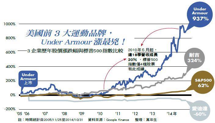 美國前3大運動品牌,Under Armour漲最兇!——3企業歷年股價漲跌幅與標普500指數比較 (資料來源:Google finance)