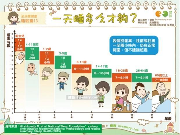 不同年齡層有不同的睡眠時間,這張圖看出最適合你的睡眠時數