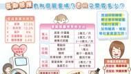 台灣人到死之前,平均臥床7年、花費近300萬...》為什麼應該優先考慮「殘廢險」而不是「長看險」?