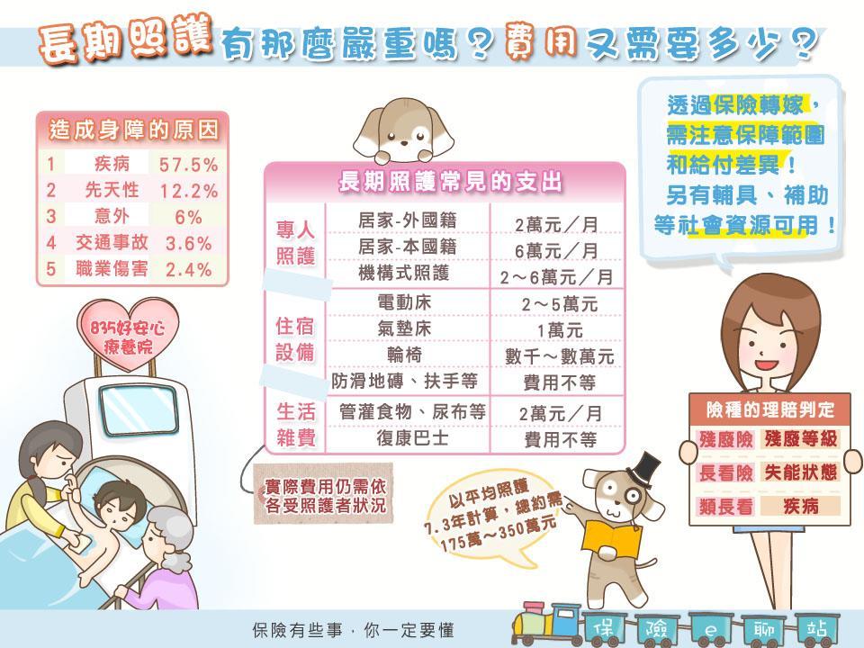 台灣人到死之前,平均臥床7年、花費近300萬...》為什麼應該優先考慮「殘廢險」而不是「長看險」? - 商業周刊