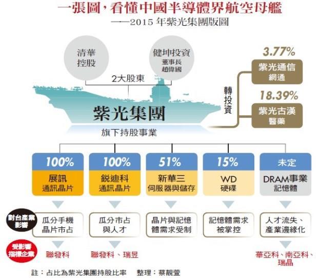 一張圖,看懂中國半導體界航空母艦——2015 年紫光集團版圖