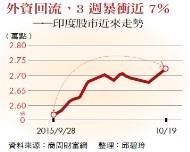 中國減速下的亞洲吸金王:印度》「兩把刀」助攻經濟,成外資避風港