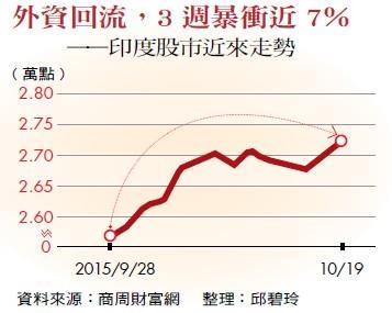 外資回流,3 週暴衝近7%——印度股市近來走勢