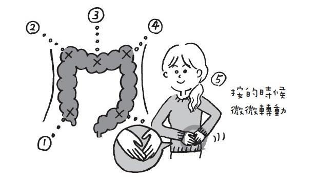 日本腸療師教你跟著圖學「1分鐘腸道按摩術」:讓你睡眠好、代謝好、疲憊跑