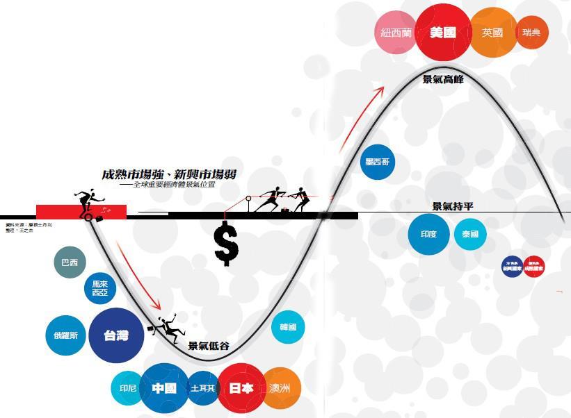 2016經濟大預言 - 封面摘要 - 商業周刊