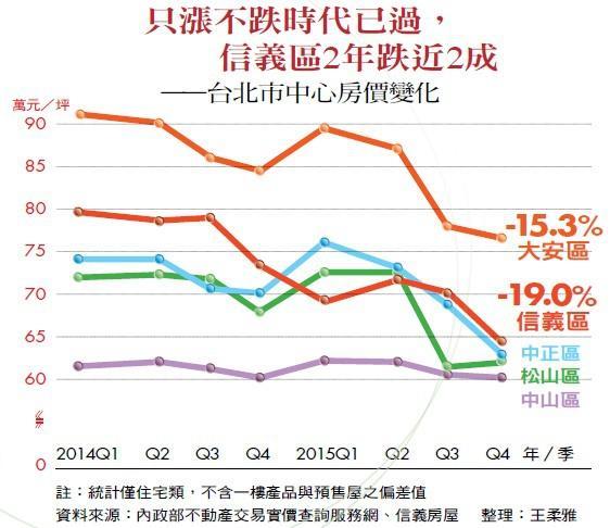 漲不跌時代已過,信義區2年跌近2成——台北市中心房價變化