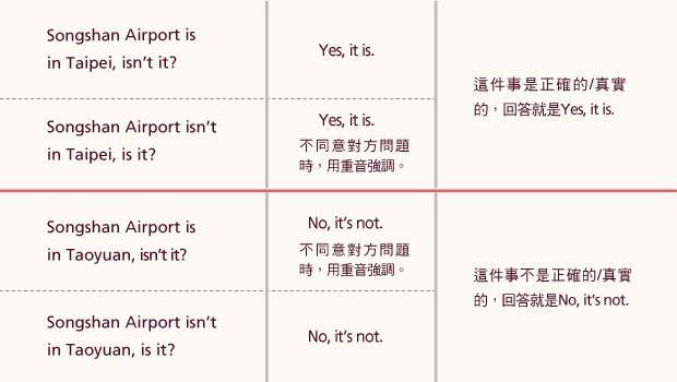 """想問別人是否說英文,You speak English後面該加""""don't you""""還是""""do you""""? - 商業周刊"""