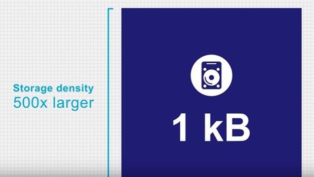 不用再刪檔案了!荷蘭科學家研發最新儲存技術,比現有硬碟大500倍