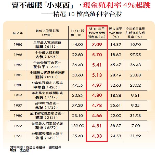 賣不起眼「小東西」,現金殖利率4%起跳——精選10 檔高殖利率台股