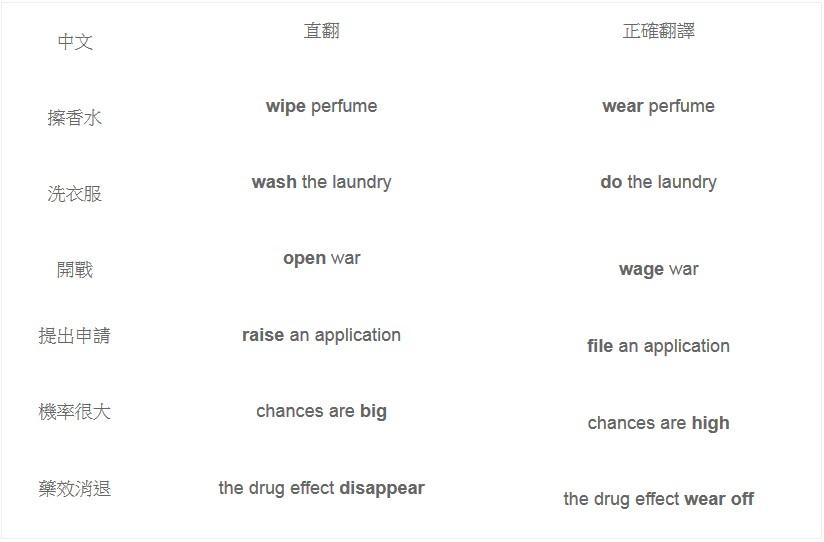 洗衣服不是wash the laundry!英語達人推薦3個實用網站,幫你改掉「中式英文」 - 商業周刊