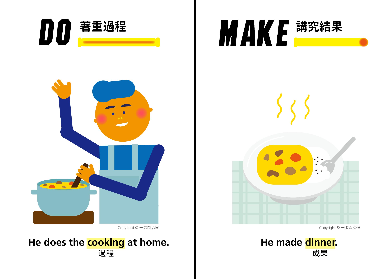 "「做簡報」不是""do a presentation""!do、make、have的差別一次告訴你 - 商業周刊"
