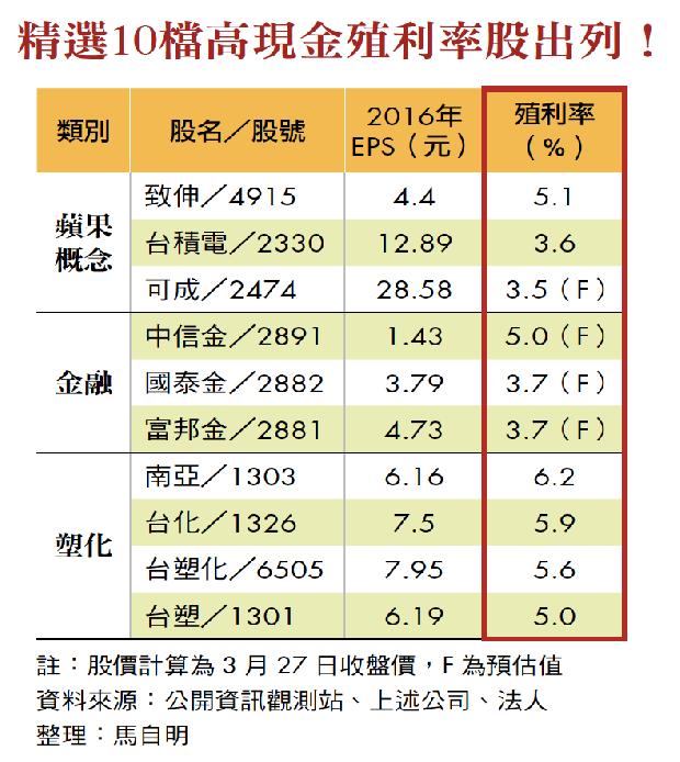 精選10檔高現金殖利率股出列!
